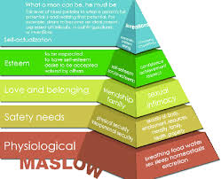 Maslow Hierarchy Of Needs Maslows Hierarchy Of Needs Pyramid Gargasz 2010 Love