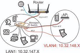 guest wifi network part 4 setting up the cisco linksys sg300 guest network diagram