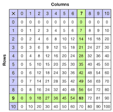 8 Multiplication Chart Grade 3 Using A Multiplication Table Overview