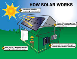 home solar panel installation diagram politusic Solar Power Installation Diagram home solar panel installation diagram solar power system diagram
