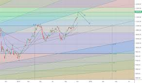Taiex Index Charts And Quotes Tradingview