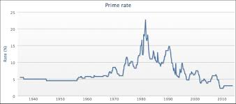 Prime History Chart Systematic Prime Mortgage Rate Chart 2019