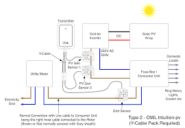 what is a type 2 solar pv installation customer services see diagram below