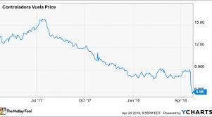 Volaris Stock Plunges Again Is It Time To Bail Out Nasdaq