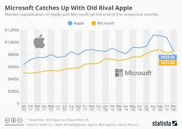 Chart Microsoft Catches Up With Old Rival Apple Statista