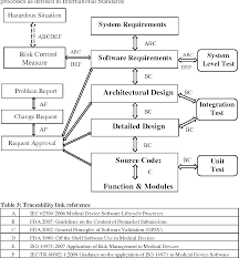 Medical Device Software Design Medical Device Standards Requirements For Traceability