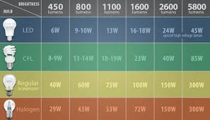 Led Lumens Vs Watts Chart How To Determine How Many Led Lumens Youll Need To Properly