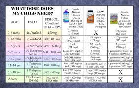 Nemechek Protocol Dosing Chart Autism Treatment Autism