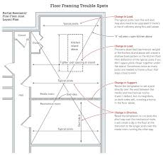 the partial basement plan shown above poses a number of potential problems depending on the