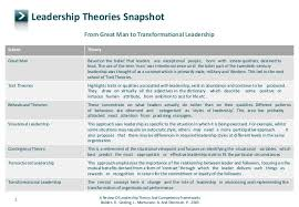 leadership theory leadership theories snap shot