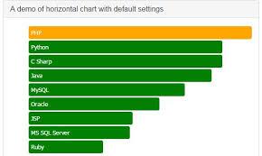 Python Horizontal Bar Chart A Jquery Horizontal Bar Chart With Bootstrap Hbarchart