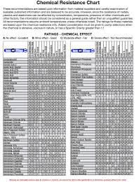 Polypropylene Chemical Resistance Chart Chemical Resistance 2 Hose And Fittings Source