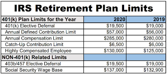 Retirement Plan Contribution Limits Will Increase In 2020