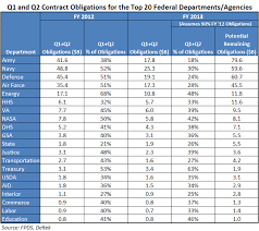 Osd Obligation And Expenditure Goals Chart Govwin Iq Find Team And Win More Government Business