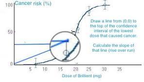 Cancer Slope Factor Definition Calculation Study Com