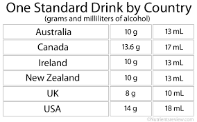 Australian Standard Drinks Chart Alcohol Absorption Metabolism And Elimination Rate Factors