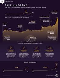 Also, view bitcoin to naira currency charts. The Beginning Of A Bitcoin Bull Run Visual Capitalist