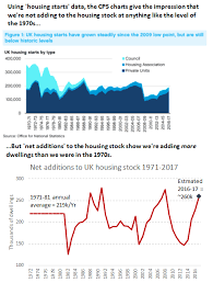 How To Find A Housing Shortage In Three Misleading Charts