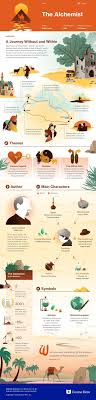 best alchemist novel ideas novels good novels  this coursehero infographic on the alchemist is both visually stunning and informative signlanguageinfographic