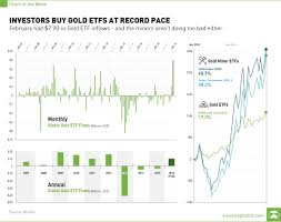 Etf Compare Chart Chart Investors Buy Gold Etfs At Record Pace