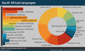 Languages Spoken In India Pie Chart The 11 Languages Of South Africa South Africa Gateway