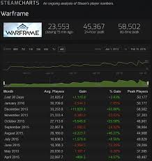 Deceit Steam Charts Shooters Warframe An Introduction Omgeek