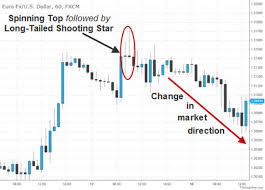 Understanding Candle Charts How To Read Japanese Candlestick Charts Fx Day Job