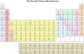 Periodic table of the elements - Chemistry Resource