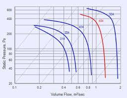 delta series wce454e fans fantech performance curve wce454e