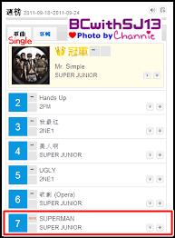 Kkbox Chart 110925 Cap Super Junior Mr Simple 1 Kkbox Taiwan