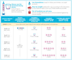 Tylenol Cold Dosage Chart Pediatric Dosing Chart Knowyourdose Org