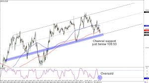 Chart Art Swing Trade Opportunities On Usd Jpy And Eur Gbp
