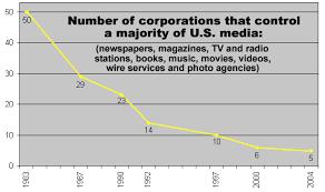 Tv Network Ownership Chart Media Reform Information Center