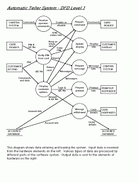 Diagrams atm dfd level 1 context diagram level 1 photo wiring