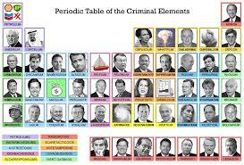 Image - 759876] | Periodic Table Parodies | Know Your Meme