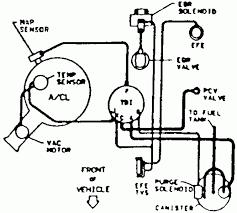 Repair guides vacuum diagrams hose routing 3l tbi engine gmc diagram large size