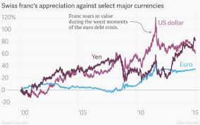 Swiss Franc Currency Chart Absolutely Everything You Need To Understand What Happened