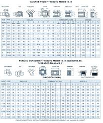 Mild Steel Round Bar Weight Chart Pipe Fitting Forged Fittng Dm Special Steel Ltd