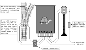 "switch point and signal wiring using the internal switches on the turnouts since the polarity of the stock rails reference to the tortoiseâ""¢ will vary depending upon which way the tortoiseâ""¢ is mounted"