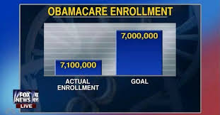 Deceptive Charts Fox News Airs Deceptive Obamacare Enrollment Chart