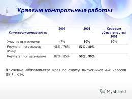 Презентация на тему Управление образования администрации  7 Краевые контрольные работы