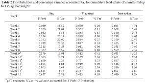 The Effect Of Porcine Somatotropin Pst And Gender On
