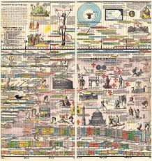 Sebastian C Adams Chronological Chart Adams Synchronological Chart Or Map Of History Sebastian