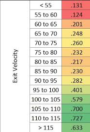 Fun With Data Hit Expectancy Based On Exit Velocity And