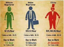 should minimum wage be raised essay should minimum wage be raised  should minimum wage be raised essay gxart orgwhy minimum wage should be raised essay dissertation