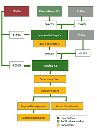 Ownership Organizational Chart Organizational Structure Of Heineken 1on1