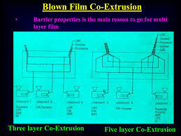 Extrusion Process Presented By Alok Kumar Ppt Video
