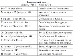 Причины этапы Великой Отечественной войны ЕГЭ по истории На фронтах Великой Отечественной Годы войны отмечены массовым героизмом граждан страны Гарнизон Брестской крепости почти месяц сражался против