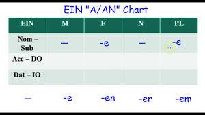 German Grammar Ein Chart Nom Acc Dat