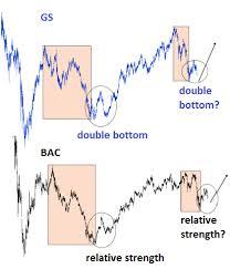 Fractal Stock Charts The Wonderful World Of Fractals Seeking Alpha